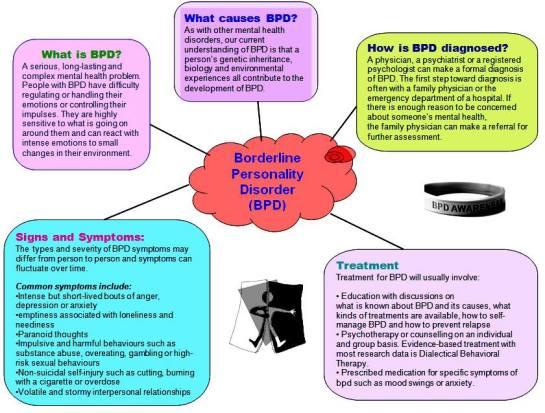 BPD diagram